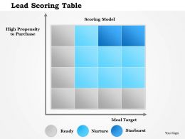 1214 Lead Scoring Table PowerPoint Presentation