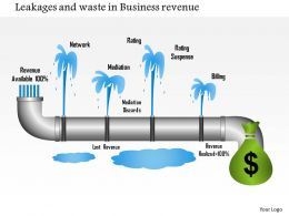 1214 Leakages And Waste In Business Revenue Powerpoint Presentation