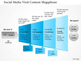 1214 Social Media Viral Content Megaphone Powerpoint Presentation