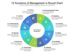 12 Functions Of Management In Round Chart