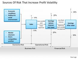 1403 Sources Of Risk That Increase Profit Volatility Powerpoint Presentation