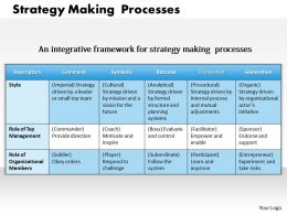 1403 Strategy Making Processes Powerpoint Presentation