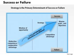 1403 Success Or Failure Powerpoint Presentation