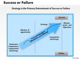 1403 Success Or Failure Powerpoint Presentation