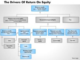 1403 The Drivers Of Return On Equity Powerpoint Presentation