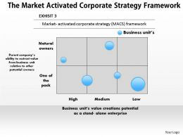 1403 The Market Activated Corporate Strategy Framework Powerpoint Presentation
