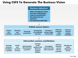 1403 Using Csfs To Generate The Business Vision Powerpoint Presentation