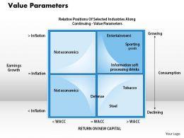 1403 Value Parameters Powerpoint Presentation
