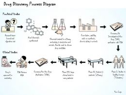 1814_business_ppt_diagram_drug_discovery_process_diagram_powerpoint_template_Slide01