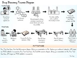 1814 Business Ppt Diagram Drug Discovery Process Diagram Powerpoint Template