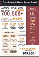 1 Page University Library Annual Report Presentation Report Infographic PPT PDF Document