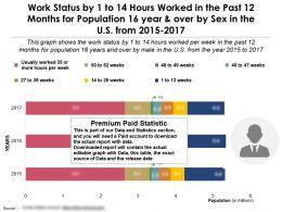 1 To 14 Hours Worked In The Past 12 Months For 16 Year And Over By Sex In The US From 2015-17