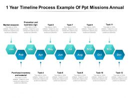 1 Year Timeline Process Example Of Ppt Missions Annual