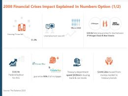 2008 Financial Crises Impact Explained In Numbers Option Ppt Powerpoint Presentation Model