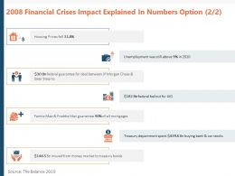 2008 Financial Crises Impact Explained In Numbers Option Prices Ppt Powerpoint Presentation