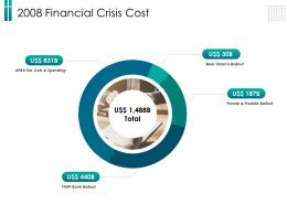 2008 Financial Crisis Cost Cuts Ppt Powerpoint Presentation Slides Background