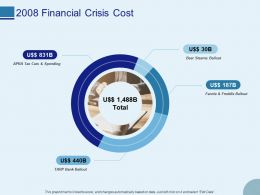2008 Financial Crisis Cost Ppt Powerpoint Presentation Inspiration Graphic