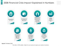 2008 Financial Crisis Impact Explained In Numbers Car Ppt Powerpoint Template