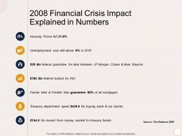 2008 Financial Crisis Impact Explained In Numbers M2152 Ppt Powerpoint Presentation Gallery Vector