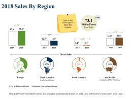 2018 Sales By Region Total Sales North America Europe