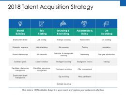2018 Talent Acquisition Strategy Ppt Powerpoint Presentation Files