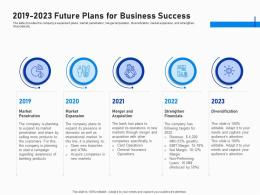 2019 2023 Future Plans For Business Success Investment Fundraising Post IPO Market Ppt Images