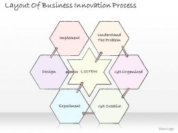 2102 Business Ppt Diagram Layout Of Business Innovation Process Powerpoint Template