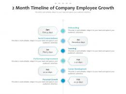 2 Month Timeline Of Company Employee Growth
