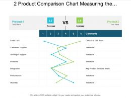 2 Product Comparison Chart Measuring The Functionality