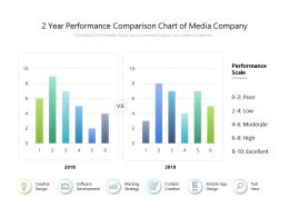 2 Year Performance Comparison Chart Of Media Company