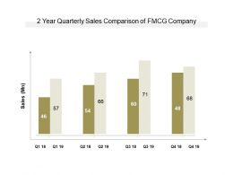 2 Year Quarterly Sales Comparison Of FMCG Company