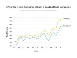 2 Year Tax Return Comparison Graph Of Leading Media Companies