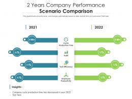 2 Years Company Performance Scenario Comparison