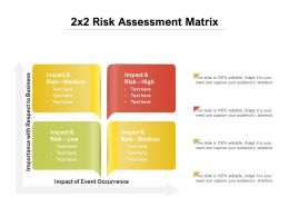2x2 Risk Assessment Matrix
