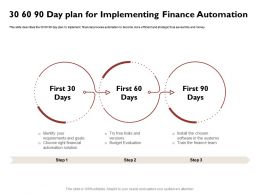 30 60 90 Day Plan For Implementing Finance Automation Budget Ppt Powerpoint Icon Outline