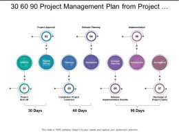30 60 90 Project Management Plan From Project Kick Off To Team Discharge