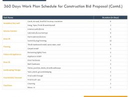 360 Days Work Plan Schedule For Construction Bid Proposal Contd Ppt Powerpoint Presentation