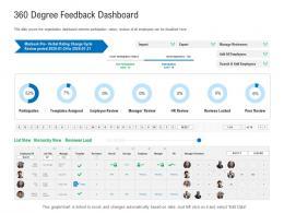 360 Degree Feedback Dashboard Enterprise Management System EMS Ppt Themes