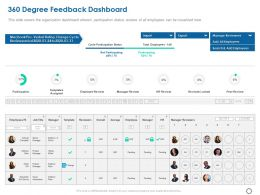 360 Degree Feedback Dashboard Ppt Powerpoint Presentation Ideas Layout