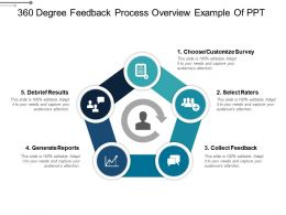 360 Degree Feedback Process Overview Example Of Ppt