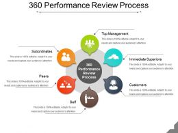 360 Performance Review Process Ppt Presentation
