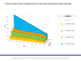 3 Axis Area Chart Depicting Consumer Goods And Sales Details