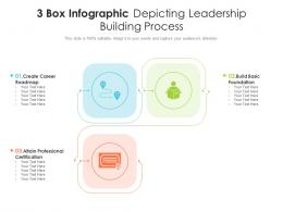 3 Box Infographic Depicting Leadership Building Process