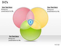 3 C s3 Venn Diagram 1