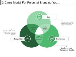 3 Circle Model For Personal Branding You Customers And Competitors