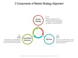 3 Components Of Market Strategy Alignment