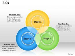 3 Cs Venn diagram 2