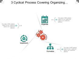 3 Cyclical Process Covering Organizing Formalize Implement And Monitor
