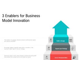 3 Enablers For Business Model Innovation