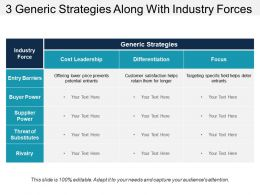3 Generic Strategies Along With Industry Forces